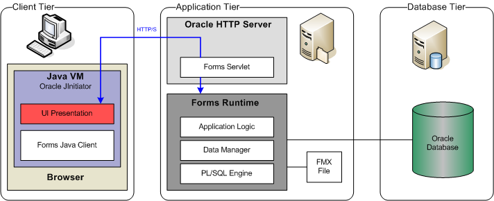 Fire and oracle web forms services for Architecture 3 tiers